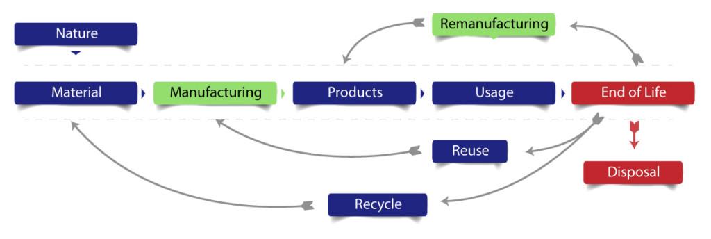 Remanfacturing